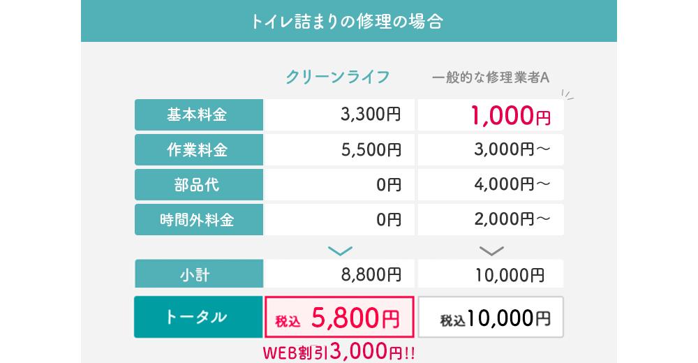 (トイレ詰まりの修理の場合の料金表)